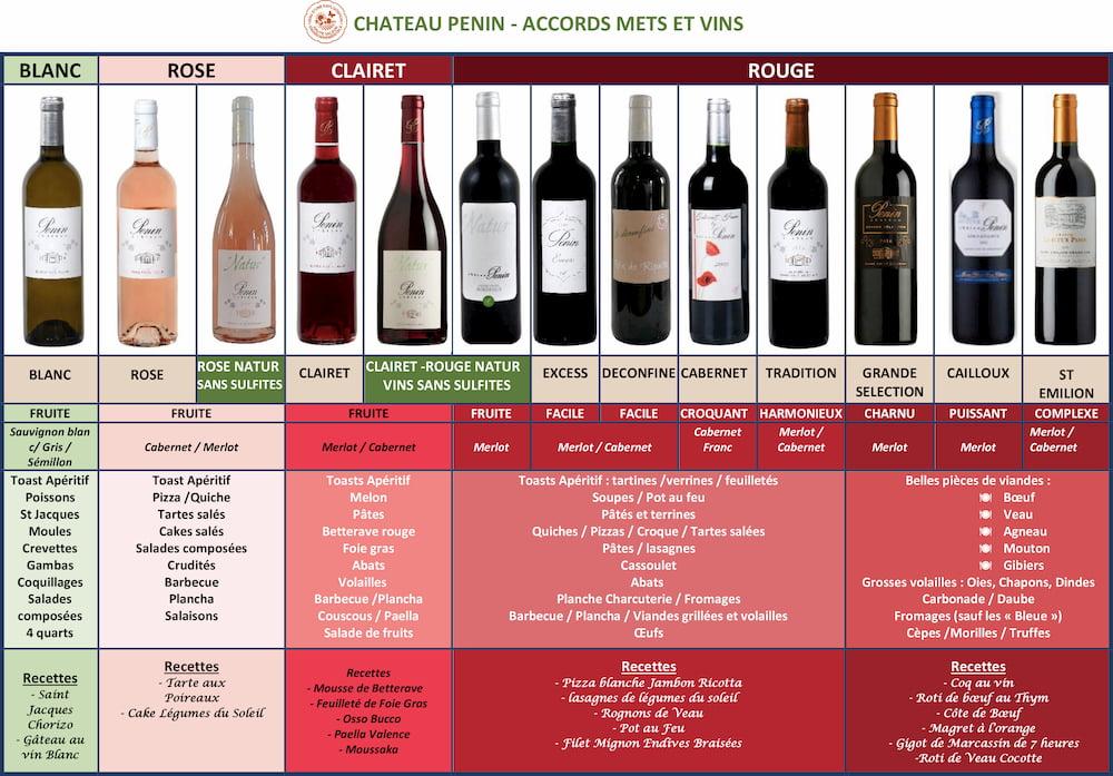 Tableau Accords mets et vins Château Penin